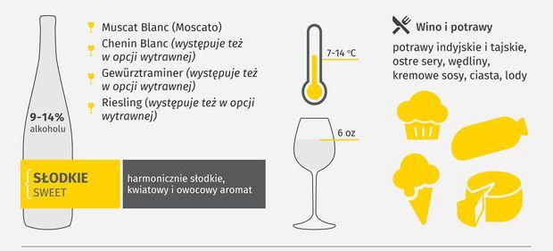jak wybrać wino białe słodkie - lubimywino.pl