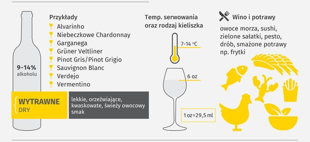 jak wybrać wina białe wytrawne- lubimywino.pl