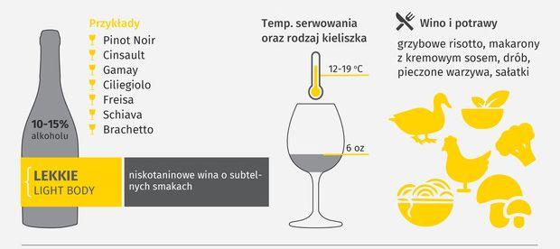 jak wybrać wino czerwone lekkie - lubimywino.pl