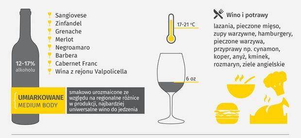 jak wybrać wino czerwone umiarkowane - lubimywino.pl